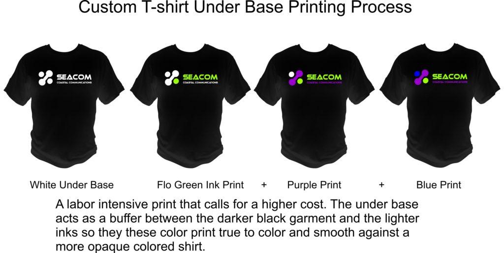 under base printing process